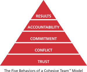 The Five Behaviors of a Cohesive Team graphic